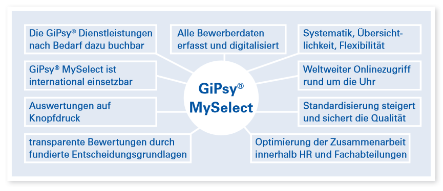 Grafik-MySelect