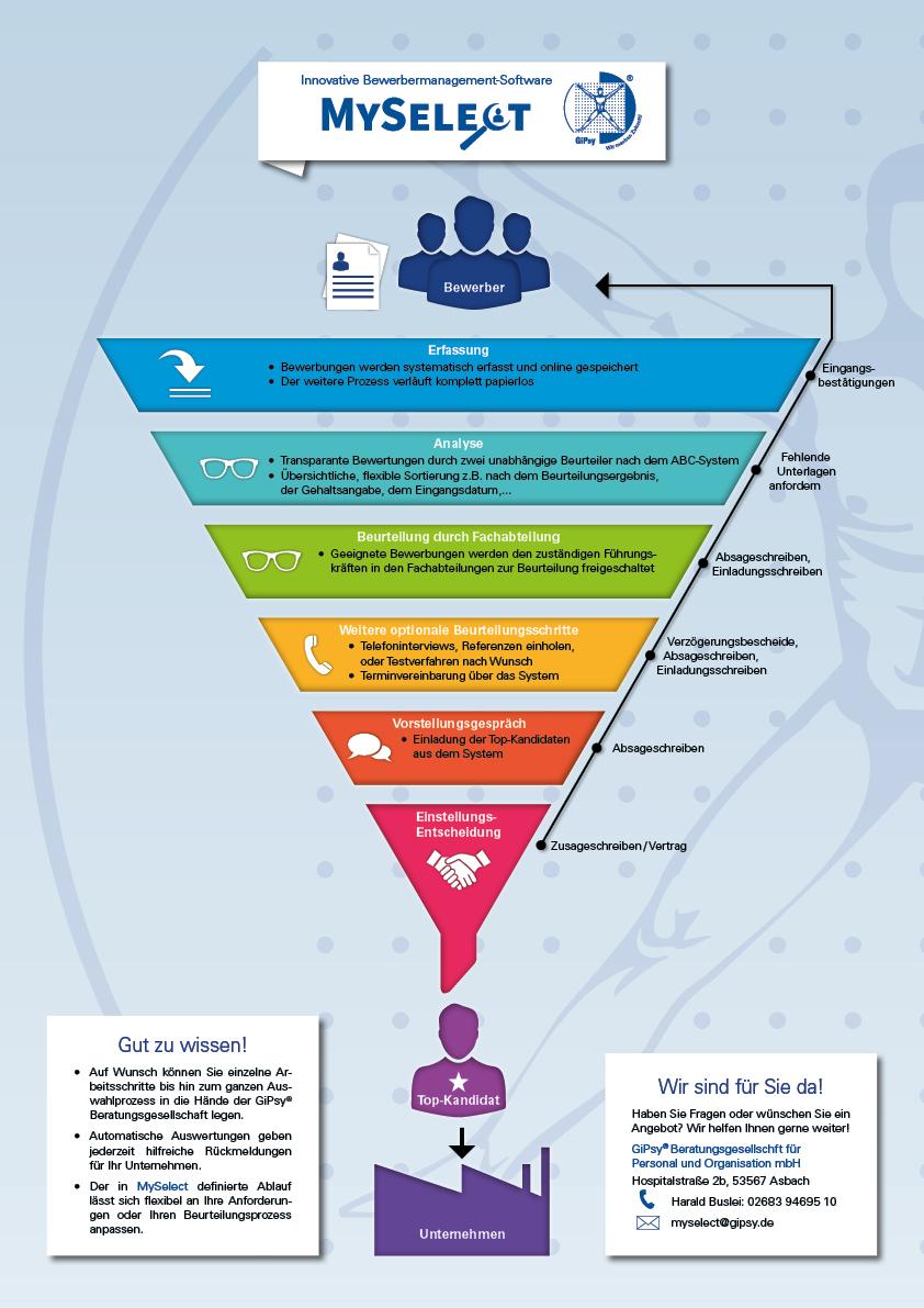 Infografik MySelect web